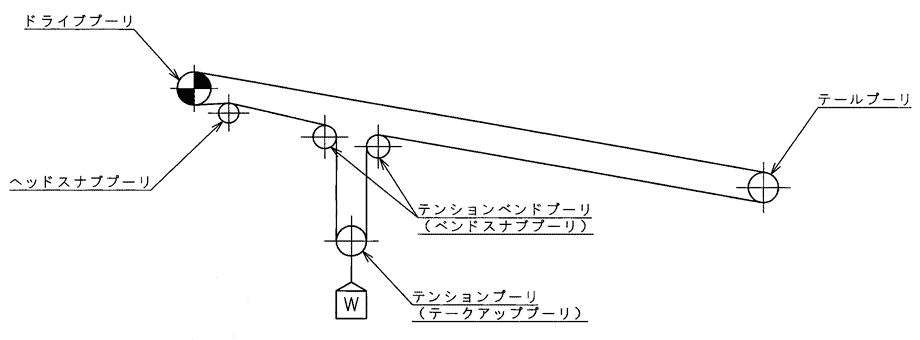 標準コンベヤ(重錘式)