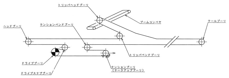 中間駆動コンベヤ(トリッパ-付)